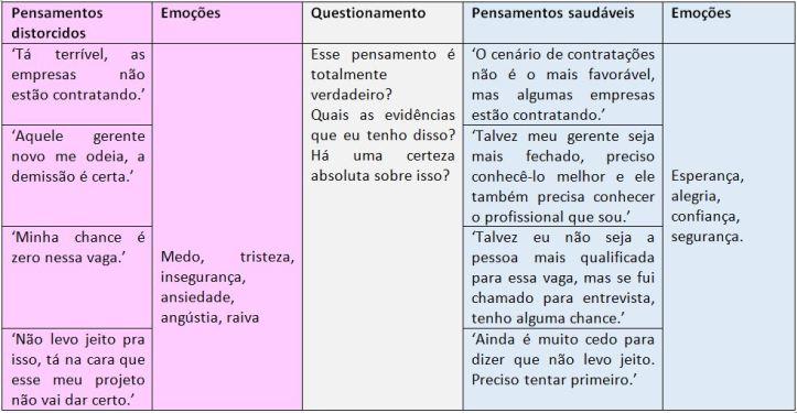 Tabela Armadilhas da Mente - Coluna Lu